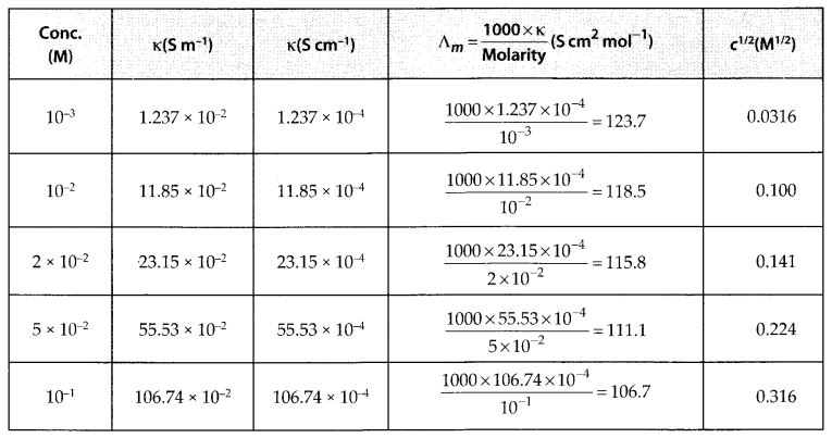 NCERT Solutions for Class 12 Chemistry Chapter 3 Electrochemistry 30