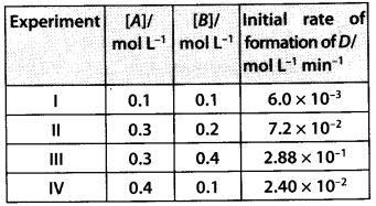 NCERT Solutions for Class 12 Chemistry Chapter 4 Chemical Kinetics 25