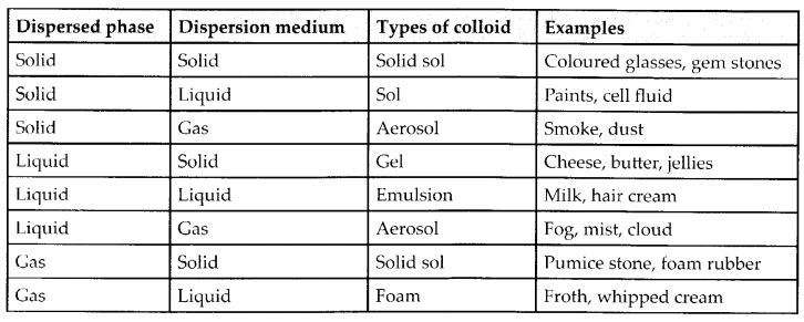 NCERT Solutions for Class 12 Chemistry Chapter 5 Surface Chemistry 3