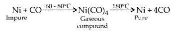 NCERT Solutions for Class 12 Chemistry Chapter 6 General Principles and Processes of Isolation of Elements 11