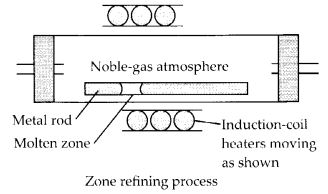 NCERT Solutions for Class 12 Chemistry Chapter 6 General Principles and Processes of Isolation of Elements 25