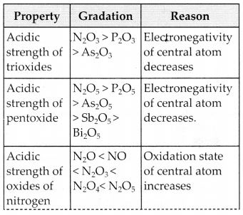 NCERT Solutions for Class 12 Chemistry Chapter 7 The p-Block Elements 13