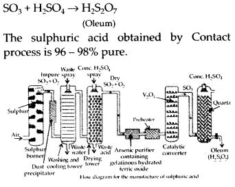 NCERT Solutions for Class 12 Chemistry Chapter 7 The p-Block Elements 33