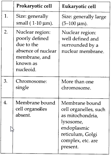 NCERT Solutions for Class 9 Science Chapter 5 The Fundamental Unit of Life 2