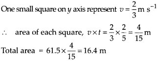 NCERT Solutions for Class 9 Science Chapter 8 Motion 26