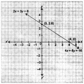 NCERT Solutions for Class 10 Maths Chapter 3 Pair of Linear Equations in Two Variables e2 35