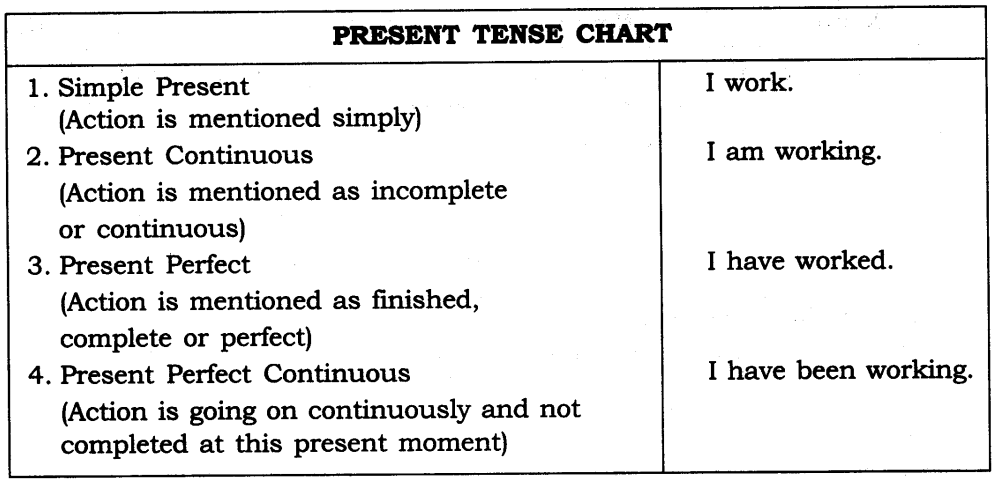 Tenses Exercises for Class 7 CBSE With Answers 1