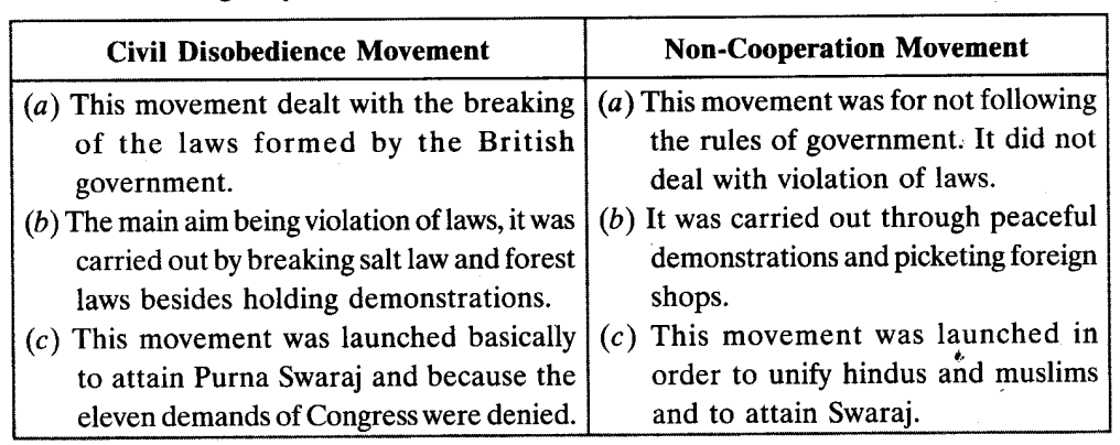 Nationalism in India Class 10 Important Questions Social Science History Chapter 3 1
