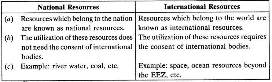 Resources and Development Class 10 Important Questions Social Science Geography Chapter 1 2