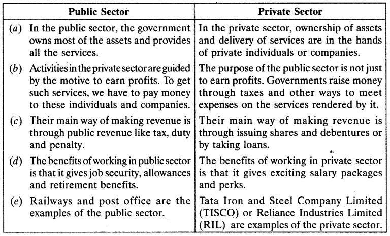 Sectors of the Indian Economy Class 10 Important Questions Social Science Economics Chapter 2 3
