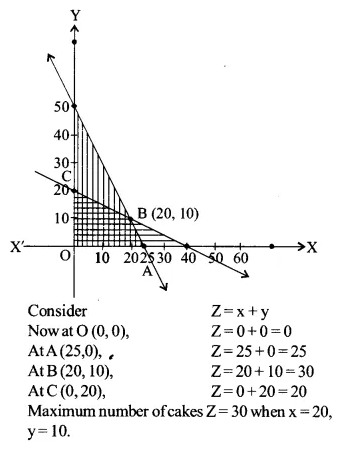 NCERT Solutions for Class 12 Maths Chapter 12 Linear Programming Ex 12.2 Q2.2