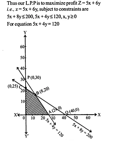 NCERT Solutions for Class 12 Maths Chapter 12 Linear Programming Ex 12.2 Q7.1