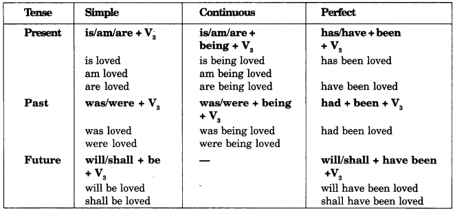 Active and Passive Voice Exercises for Class 11 CBSE With Answers - English Grammar image - 3