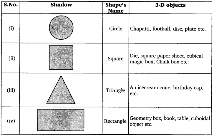 NCERT Solutions for Class 7 maths Algebraic Expreesions img 210
