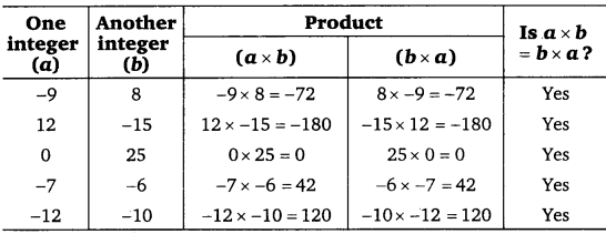 NCERT Solutions for Class 7 maths Integers chapter 1 img 16