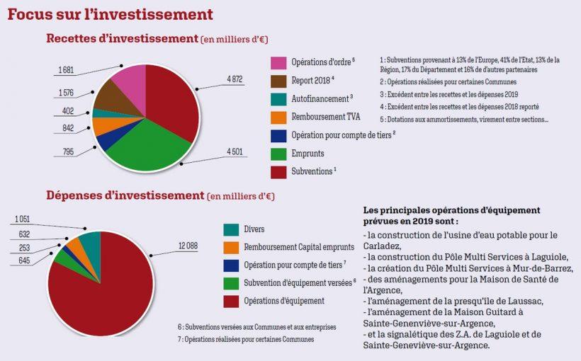 focus-sur-investissement