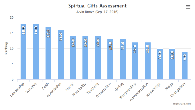 Spiritual Gifts Assessment - HighCharts