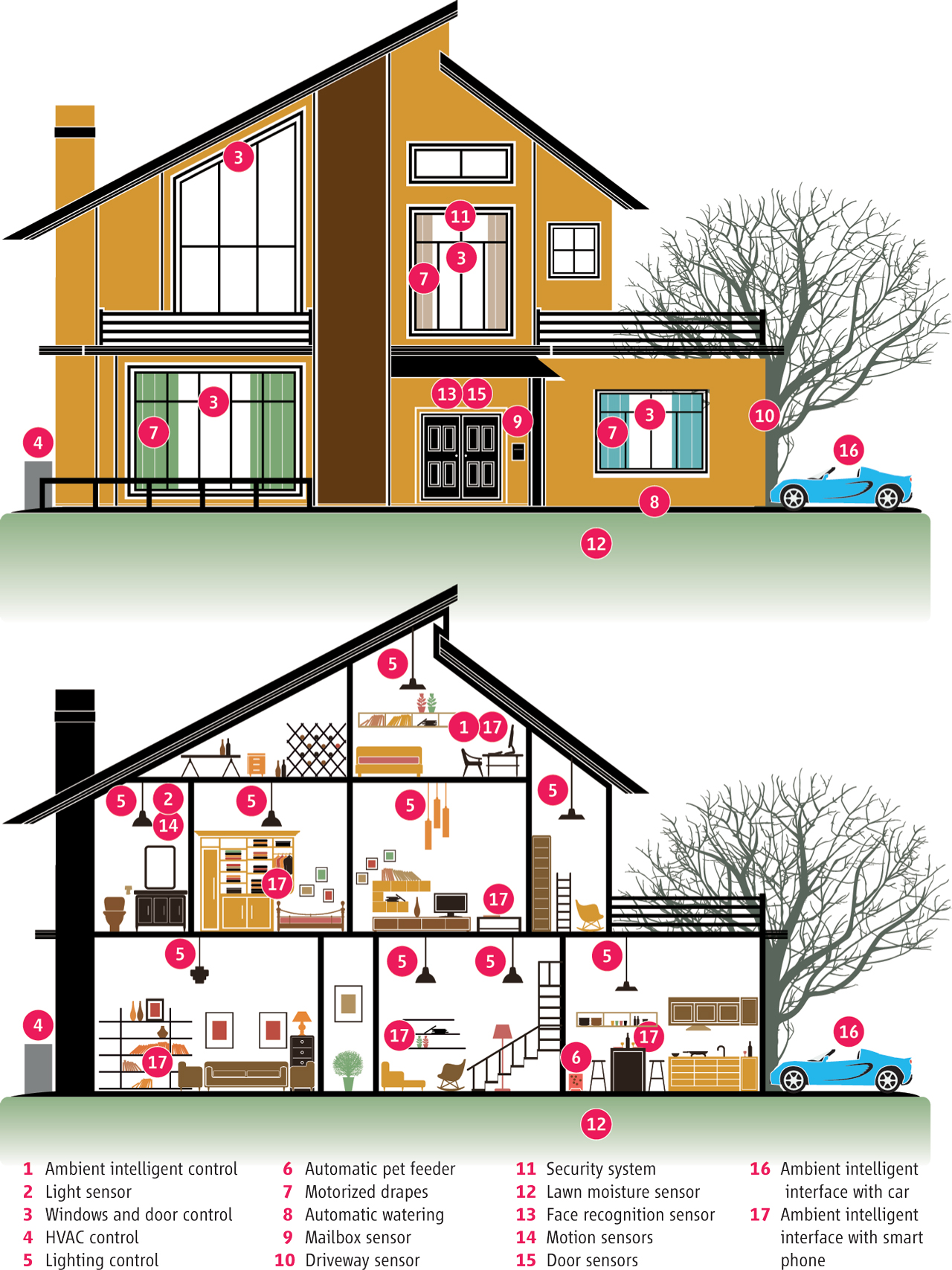 Towards Smarter Cities And Homes Ccc Blog