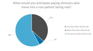 What would you anticipate paying clinicians who move into a non-patient facing role