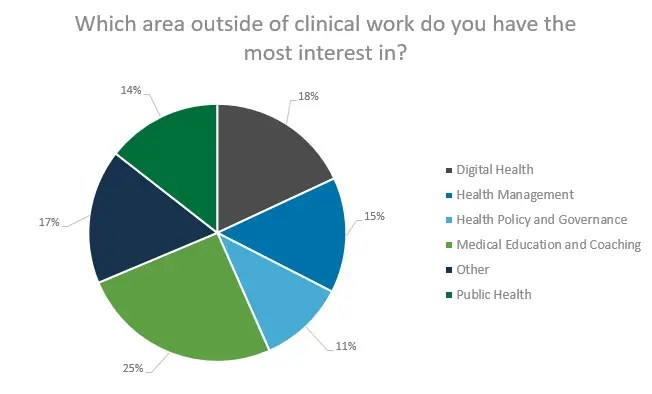 Which area outside of clinical work do you have the most interest in