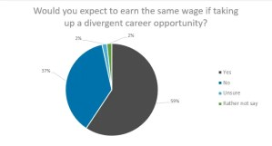 would you expect to earn the same wage if taking up a divergent career opportunity.