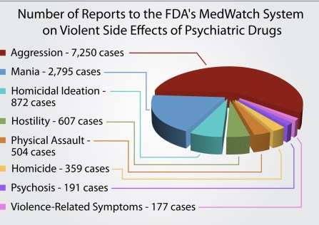psychiatric-drug-violence-sideeffects-fda