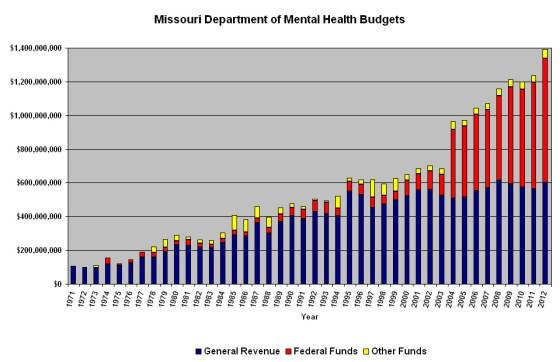 MO DMH Budgets
