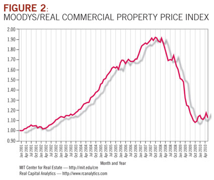 Moodys/Real Commercial Property Price Index