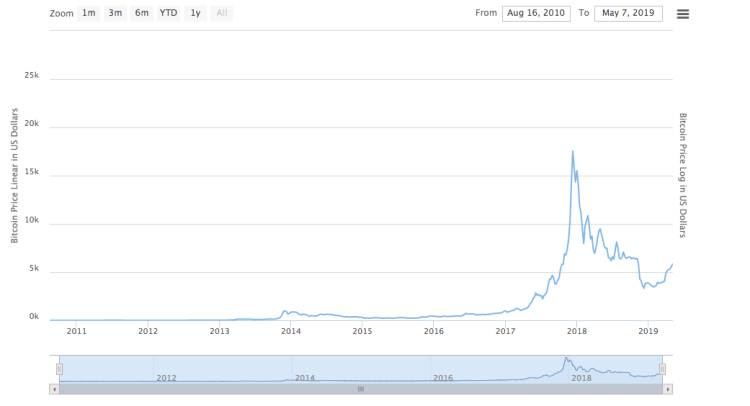 Bitcoin's massive uptrend from 2010 - 2019