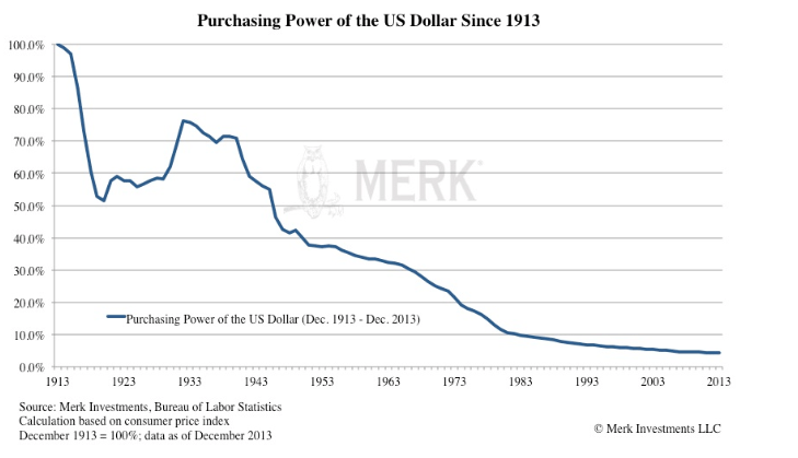 Dollar lost value over time