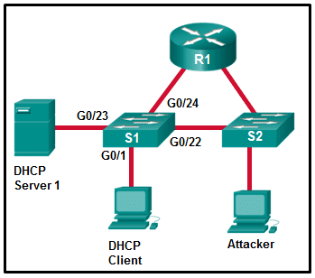 CCNA4 v6.0 Chapter 5 Exam 006