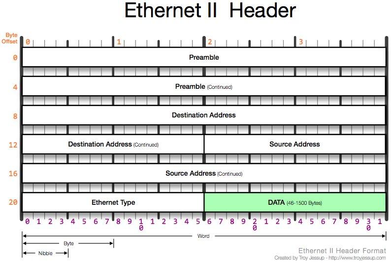 Ethernet II Header