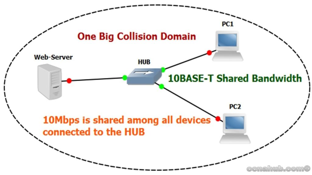 One Big Collision Domain