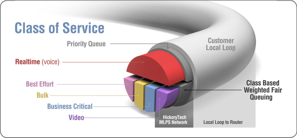 Understanding Quality of Service Concept