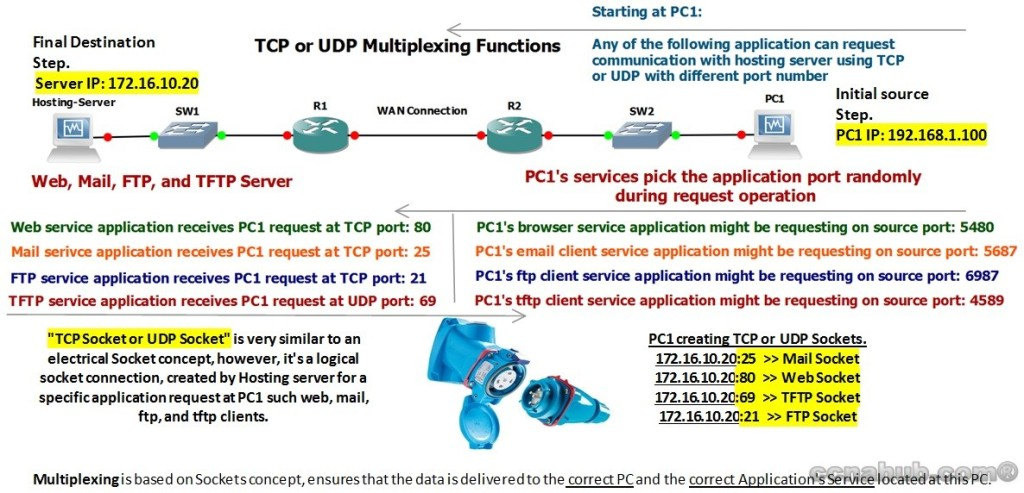 Understanding TCP and UDP Multiplexing