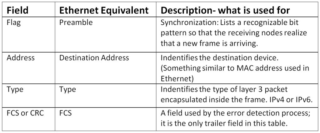 Understanding Data Link Layer Encapsulation   CCNA HUB