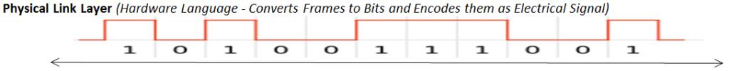 bits stream