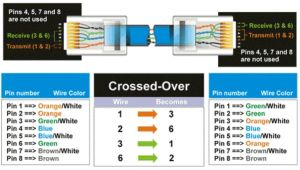 CAT5 Wiring Diagram | Crossover Cable Diagram