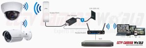 Wireless IP Camera Setup Guide  CCTV Camera World