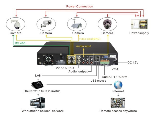 Wireless Security Camera System 8 Channel Dvr