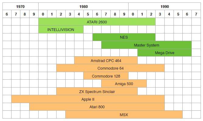TimeLine Retrocomputer e retrogaming anni 80