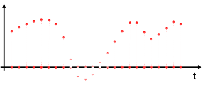 Punti del campionamento digitale del segnale anlaogico