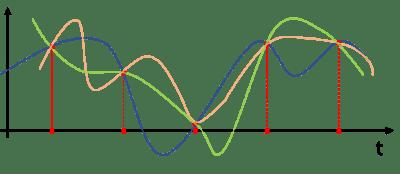 Campionamento digitale dell'audio analogico: esempio di campionamento troppo rado