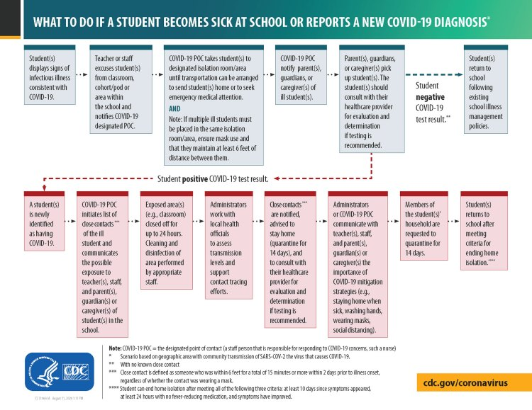 What to do if a Student Becomes Sick at School or Reports ...