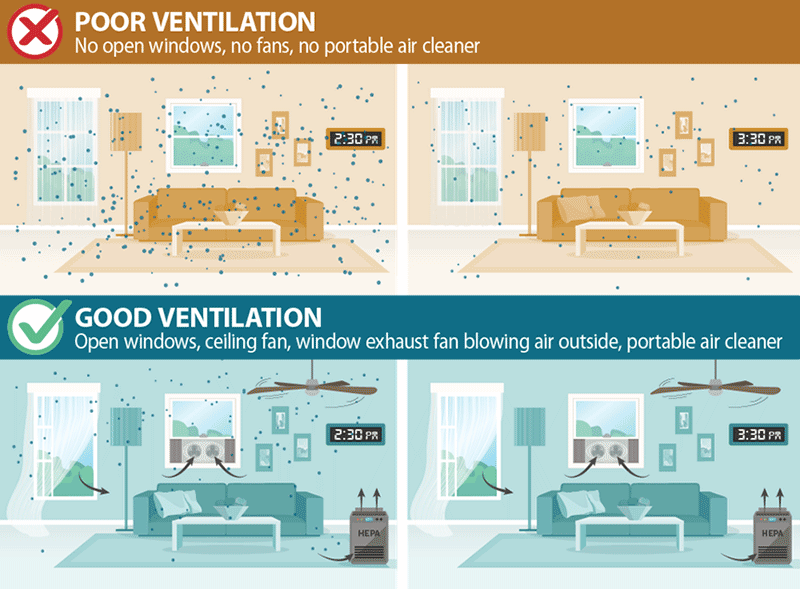 Improving Ventilation in Your Home | CDC