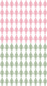 Chart: About 50 out of 100 women with a BRCA1 or BRCA2 genetic change will get breast cancer by the age of 70. About 50 out of 100 of these women will NOT get breast cancer by age 70.
