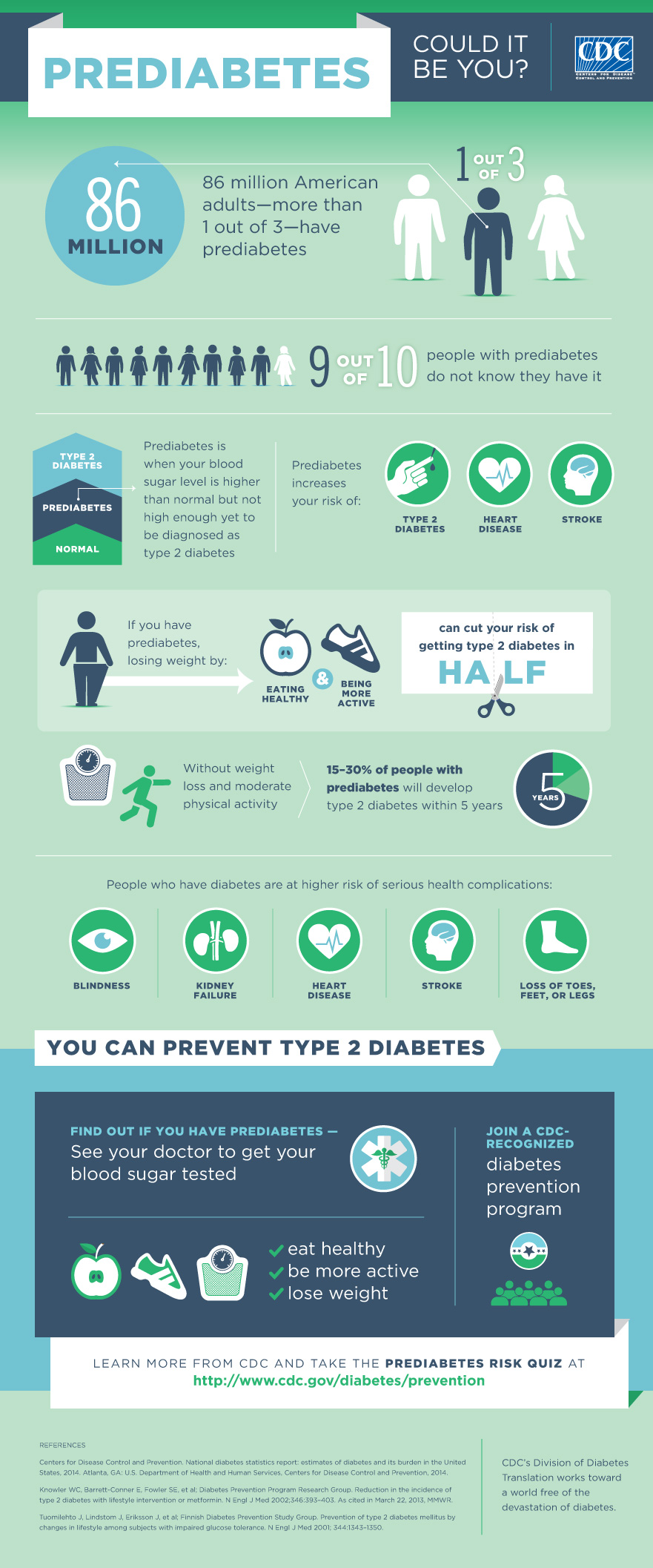 PreDiabetes - Could It be you?