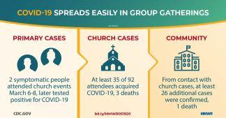 CDC: Nearly 40% of Arkansas Church Infected by Coronavirus, 3 Die