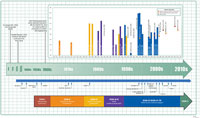 Timeline of ADHD diagnostic criteria, prevalence, and treatment