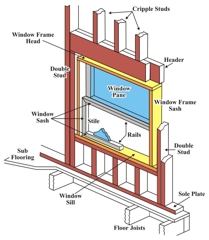 Parts Of A Picture Window Frame | secondtofirst com